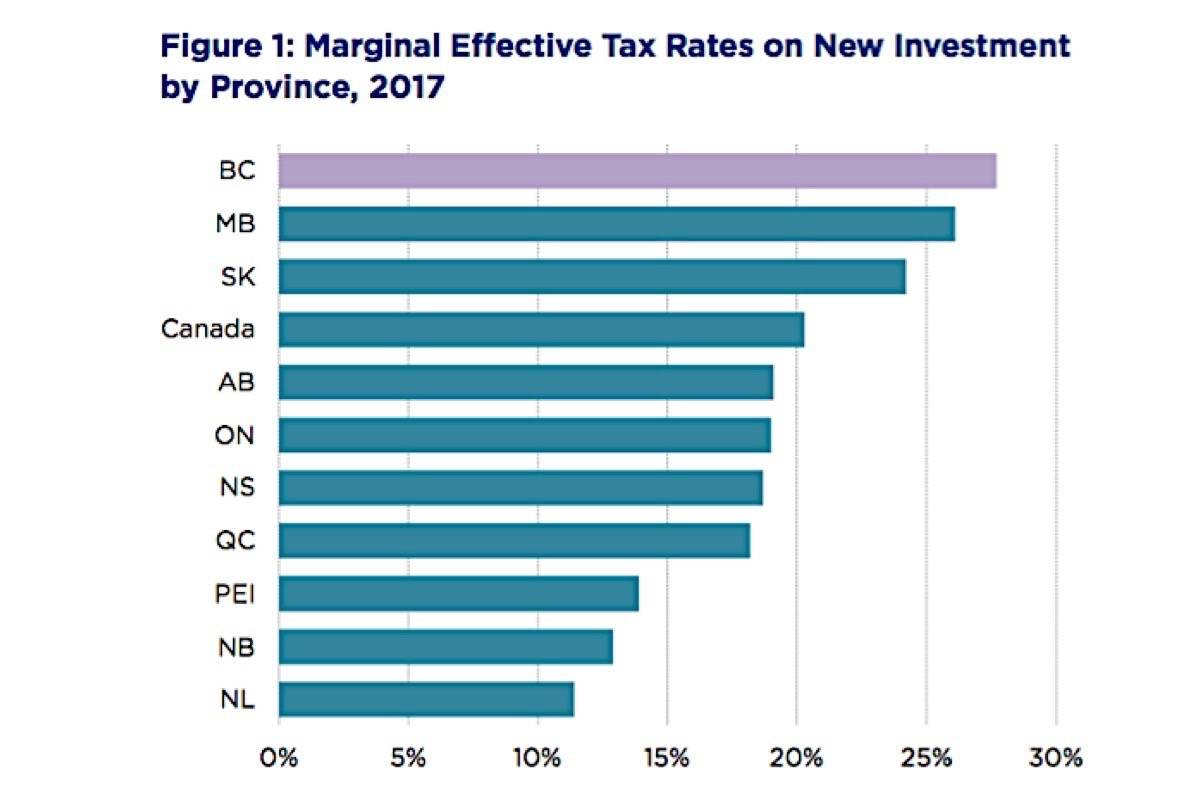 B C Top Income Tax Rate Nears 50 Investment Taxes Highest In Canada Victoria News